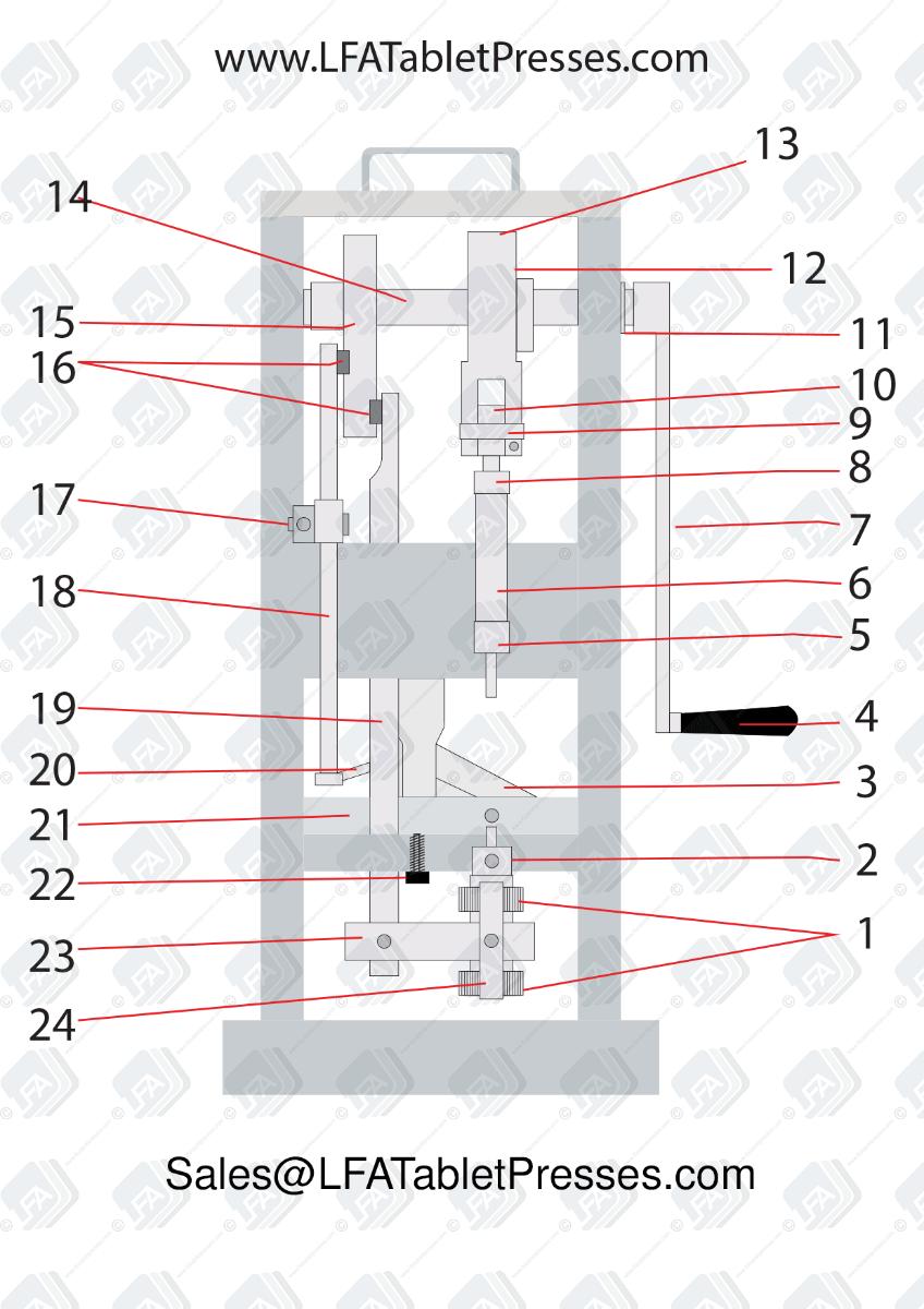 LFA Tablet Presses TDP 0 Parts Diagram